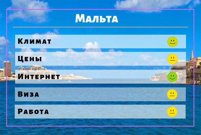 Где русскому жить хорошо и дешево в мире: климат, работа и качество инфраструктуры