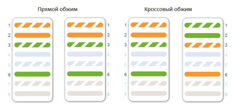 Схема 4 жильной пары