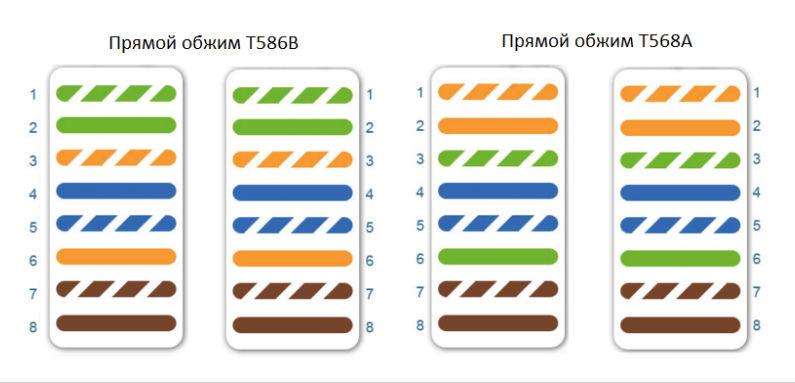Схема прямого и перекрестного обжима