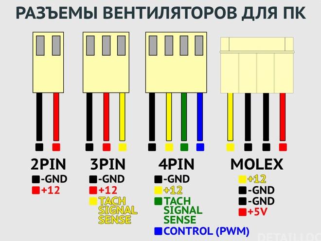Типы разъёмов вентиляторов